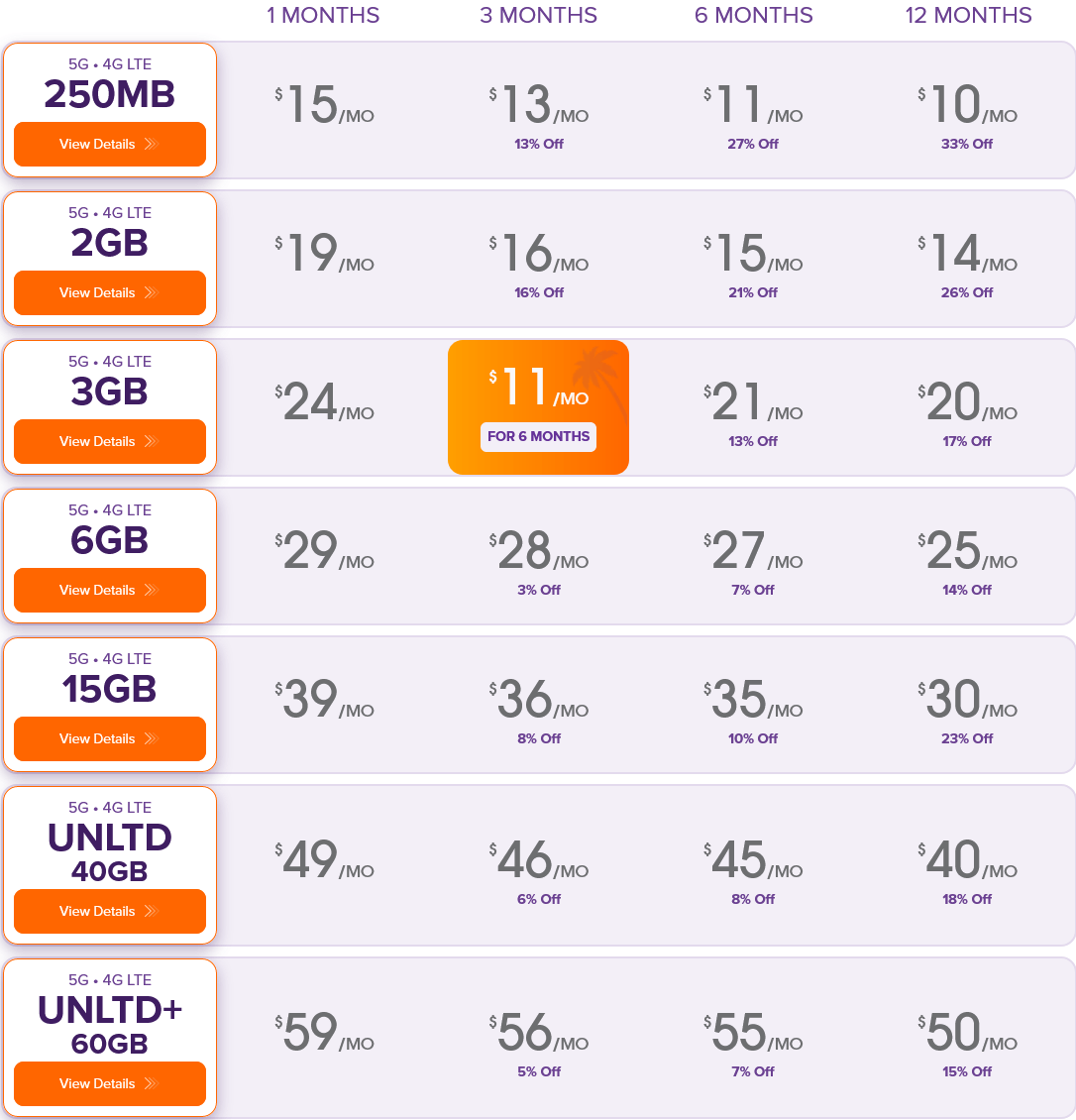 Ultra Mobile Phone Plans